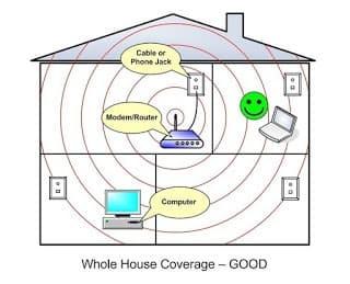 ubica el router en el centro de la casa